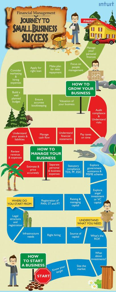 Financial Management - Journey to Small Business Success [Intuit], Click to enlarge
