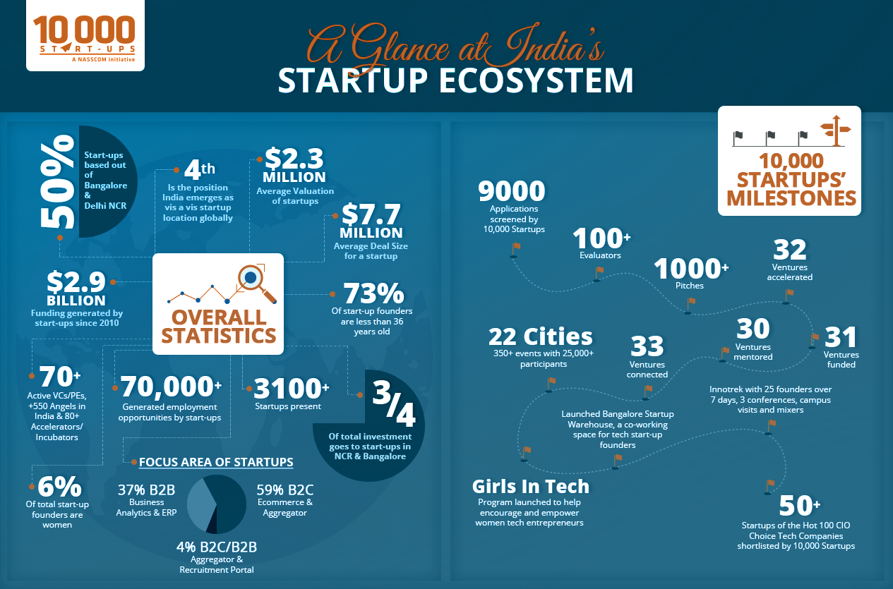 Indian Startup Ecosystem - Click on the image to enlarge