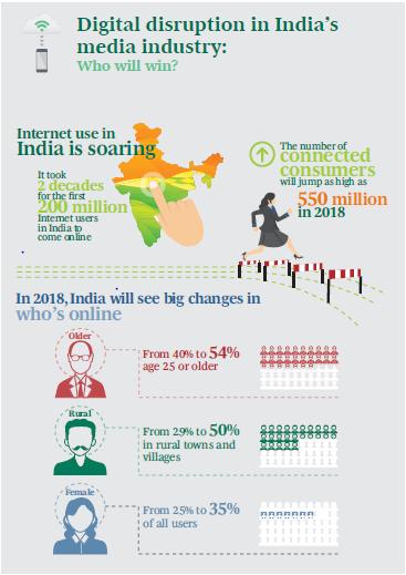 BCG_Digital_India