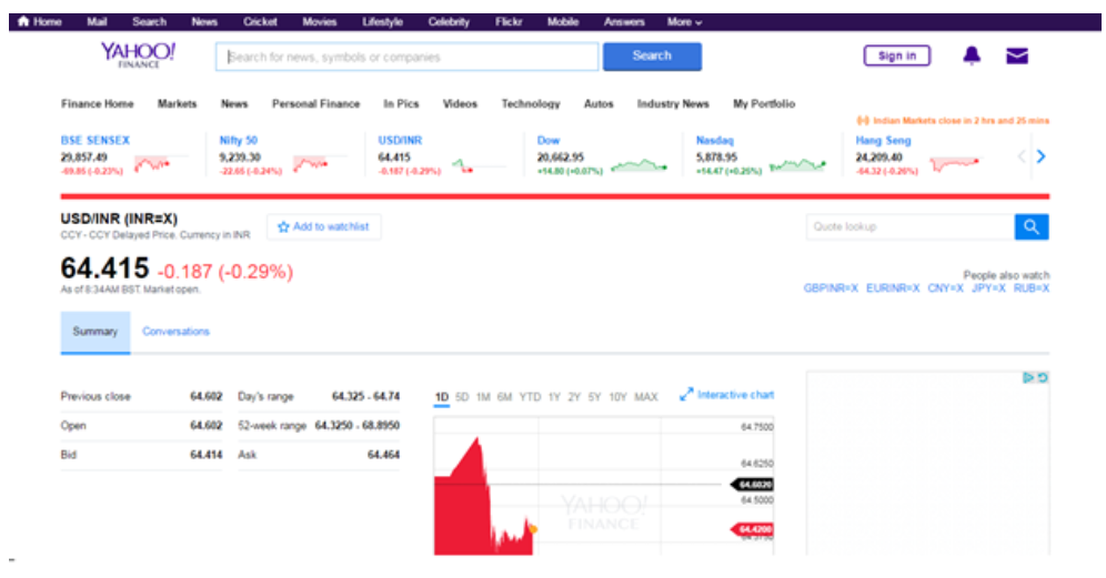Yahoo Has Combined The Watchlist Portfolios And Por Market Data Such As Top Gainers Losers Into A Configurable Dashboard Where You Can Add